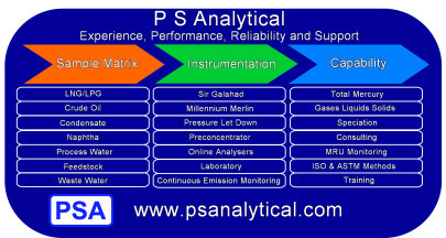 Mercury and Petrochemicals P S Analytical – Experience, Performance, Reliability and Support