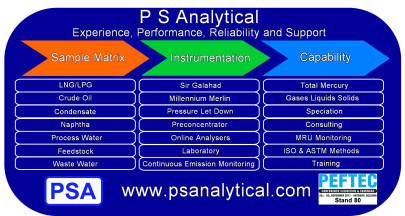 ­­­Mercury and Petrochemicals P S Analytical – Experience, Performance, Reliability and Support