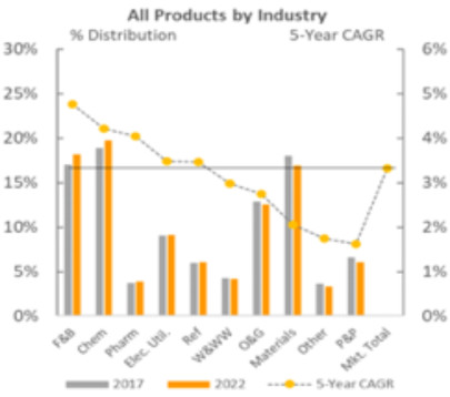 New market forecast US process instrumentation and automation industry to be worth $16 billion by 2022