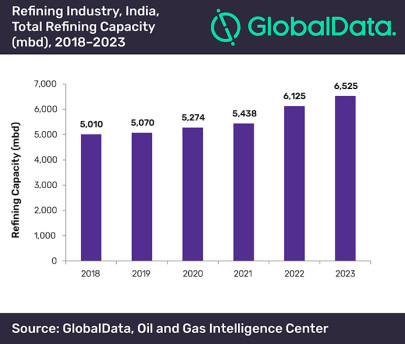 India to contribute 15% of Asia's crude oil refining