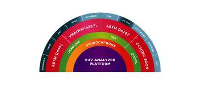 Increasing Operational Efficiency and Productivity with the VUV Analyzer™ Platform for Fuels