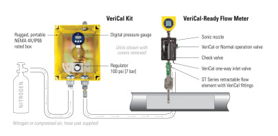 Flare gas flow meter with meter calibration verification
