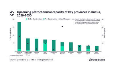 Russian petrochemical producers are well-positioned for market recovery post-COVID-19