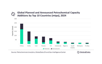 China to contribute 28% of global petrochemical capacity additions by 2030