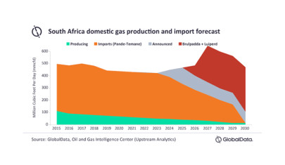 No clear route to market for newly discovered South African gas fields.